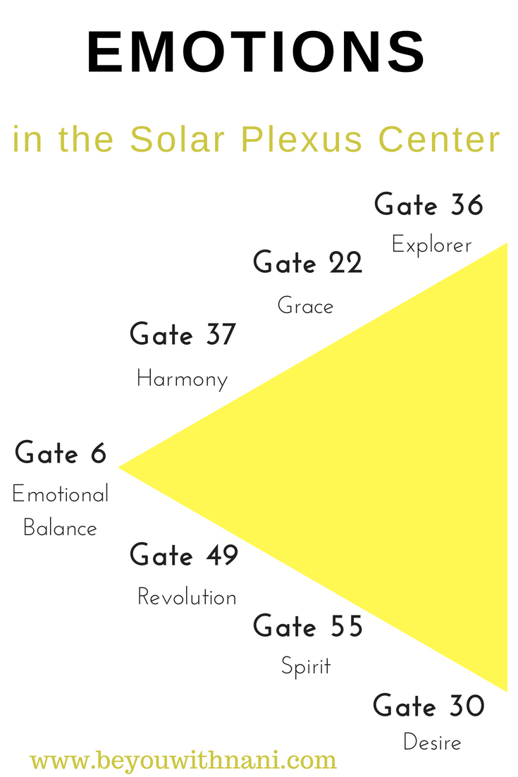 The Human Design Emotional Solar Plexus is the center for