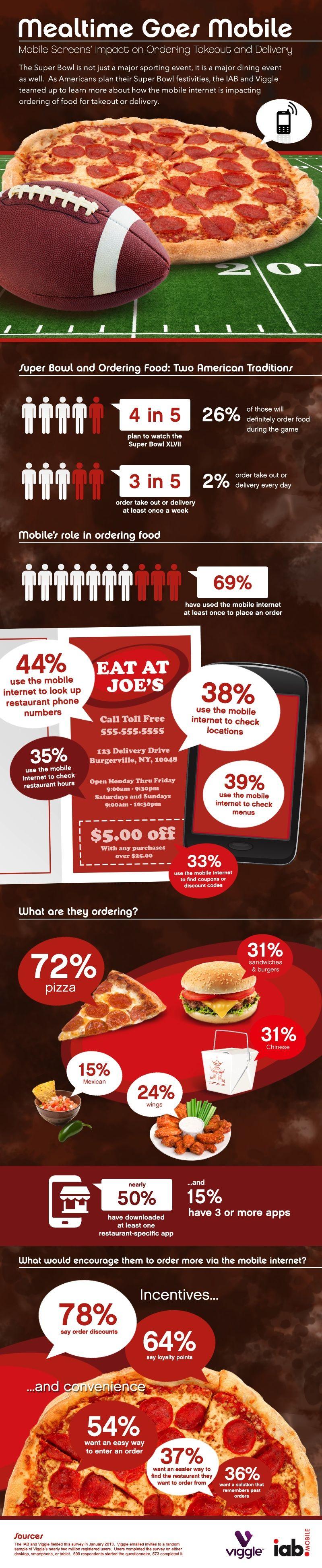Qsr Mobile Marketing Statistics Mobile Marketing Marketing Statistics Mobile Marketing Infographics