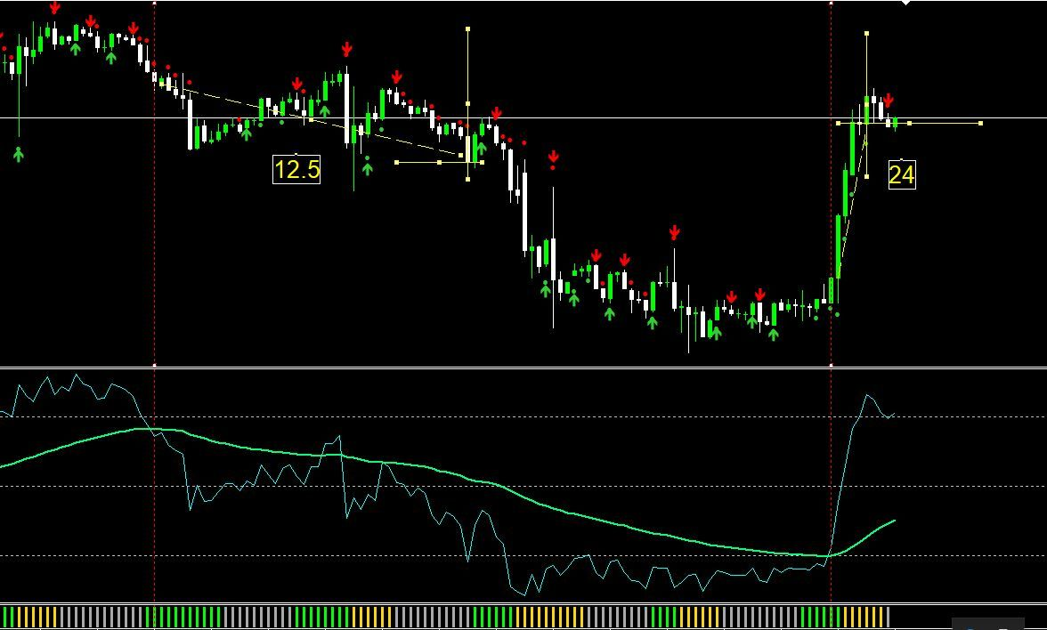 Consecutive Candles Williams R And Volume With 55ema Baseline