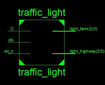 Verilog code for Traffic light controller | FPGA projects in