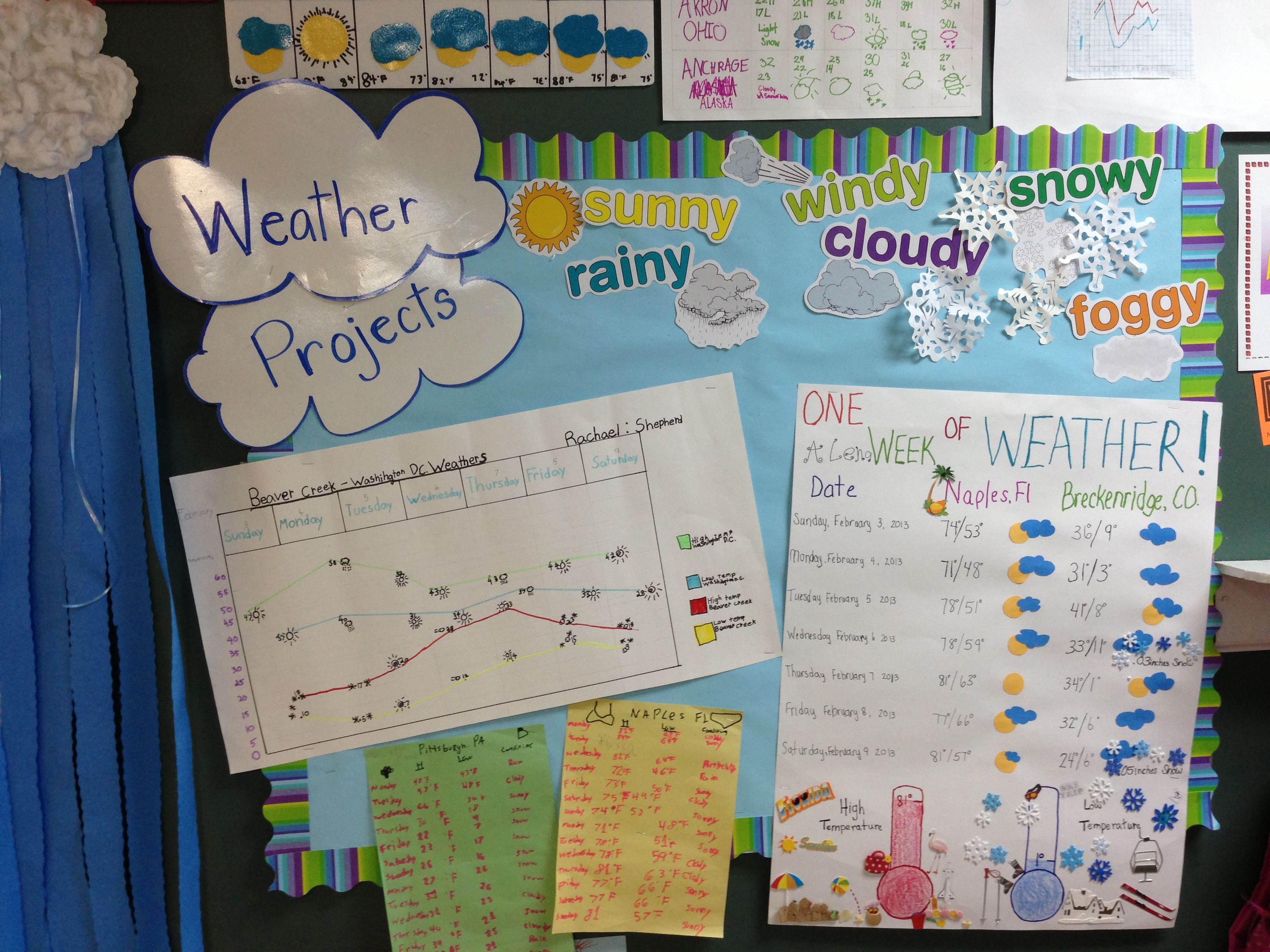 Weather project | Katrina Derby: 1st Grade | Weather ...