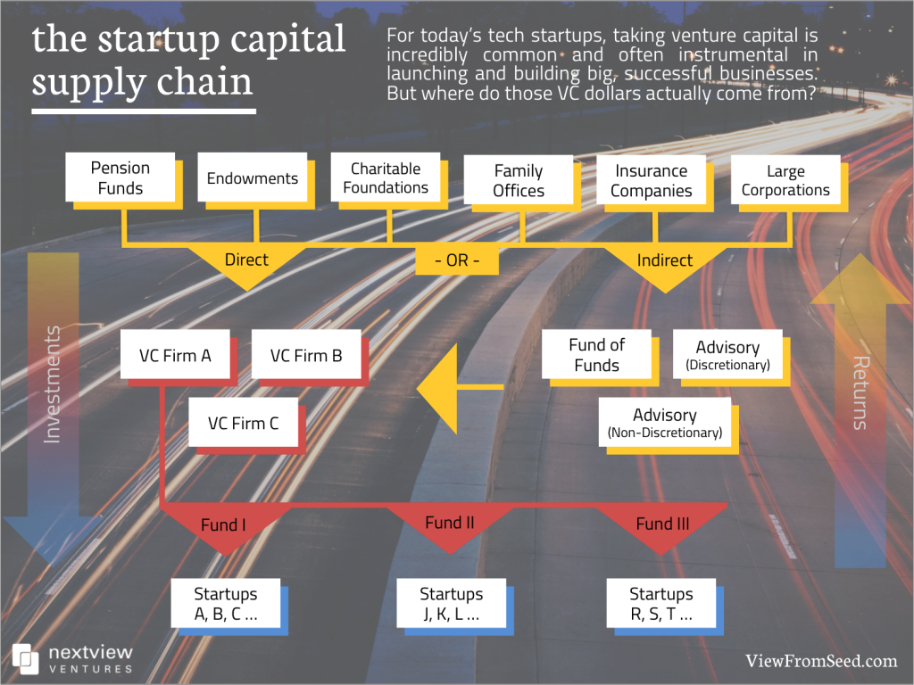 Where Do Venture Capital Dollars Actually Come From This Visual Explains Venture Capital Start Up Small Business Start Up