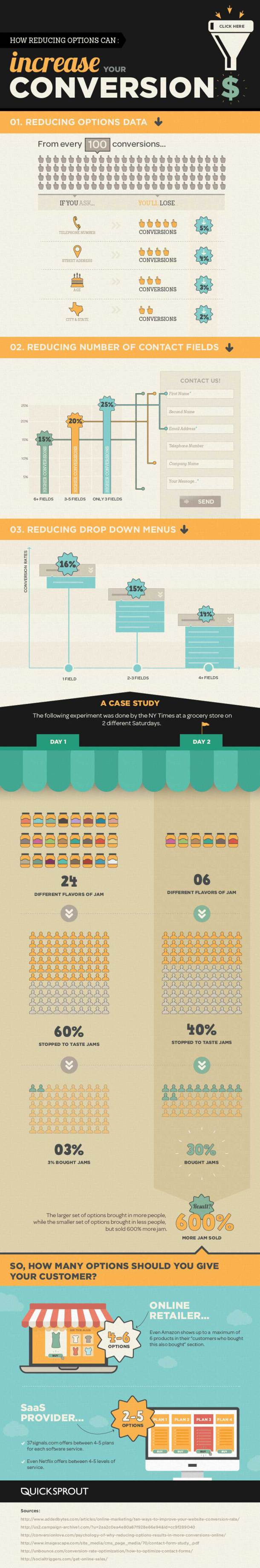 Reduce Options to Increase Conversions [INFOGRAPHIC] #Options #Conversions