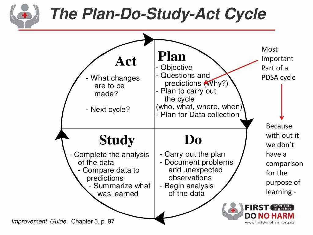 Plan Do Study Act Template Inspirational Plan Do Study Act