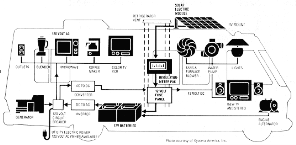 12 Volt Wiring Diagram For Trailer Ice Maker Campervan Electrical Installation Google Search