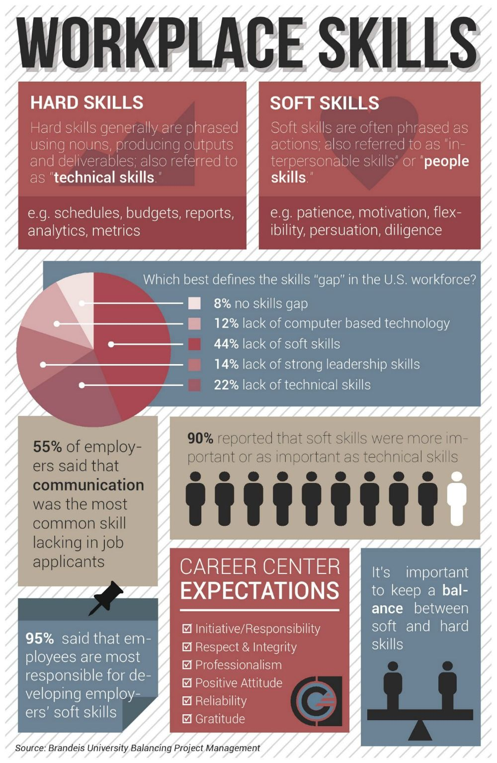 Workplace Skills Infographic Bearing News Cover letter