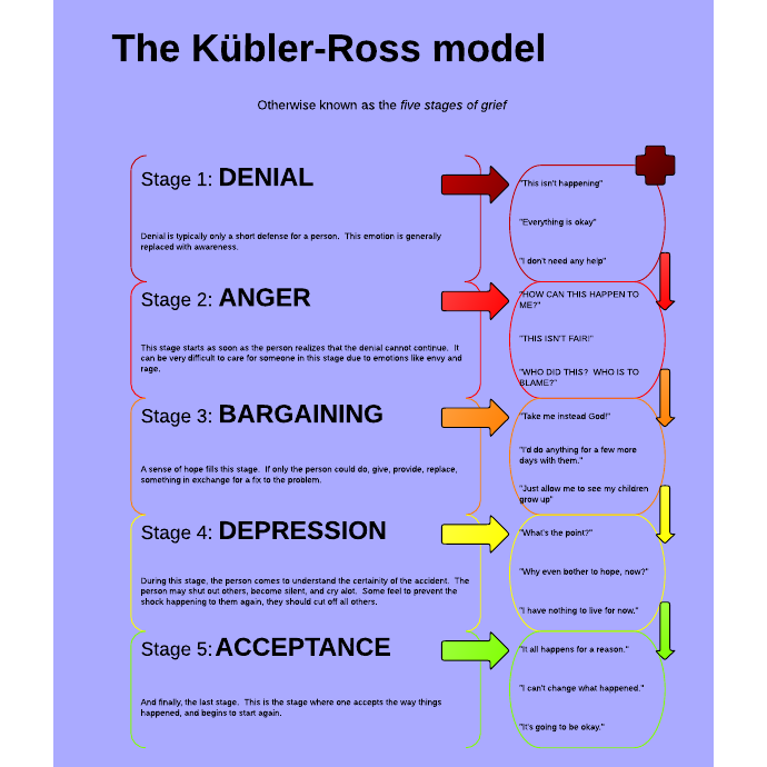 the five stages of grief in on death and dying by elisabeth kubler ross Elizabeth kubler-ross was a doctor in switzerland who was very unhappy about this unkindness and spent a lot of time with dying people, both comforting and studying them she wrote a book, called 'on death and dying' which included a cycle of emotional states that is often referred to (but not exclusively called) the grief cycle.