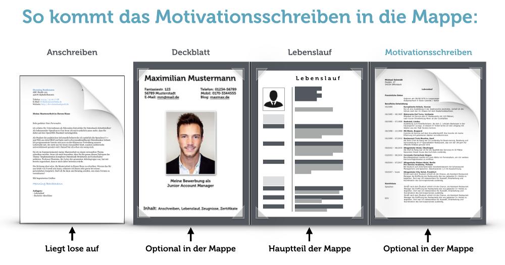 Motivationsschreiben Muster Geniale Tipps Zu Aufbau Inhalt Motivationsschreiben Motivationsschreiben Bewerbung Lebenslauf Tipps