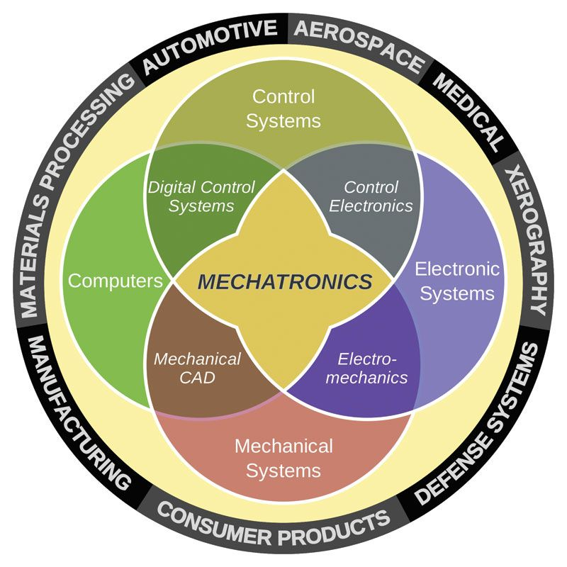 Tremendous Opportunities in Mechatronics (a mechanical engineering sub-speciality)