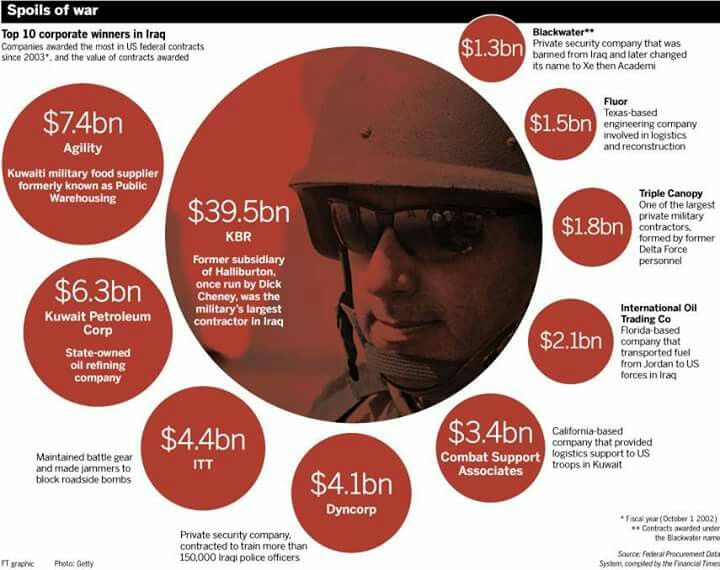 """REMEMBER AND NEVER FORGET...THEY ARE MAKING SO MUCH MONEY ON WARS IT IS """"CRIMINAL"""""""