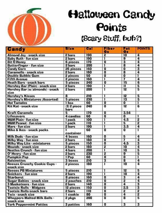 Halloween candy chart ww weight watchers recipes pinterest