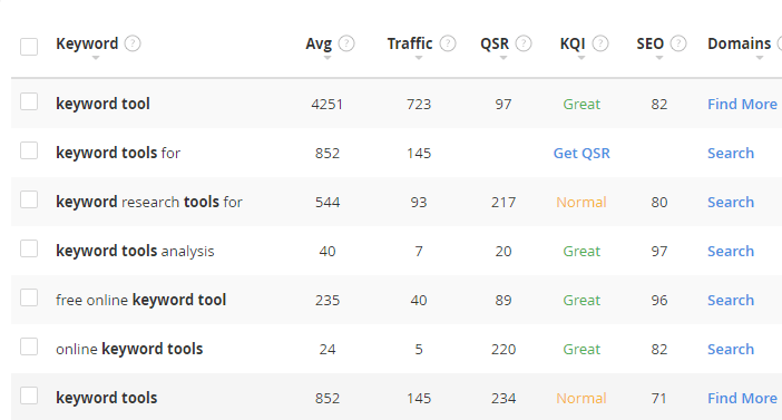 Your Free Keyword Research Tool Keyword Tool Research Keywords