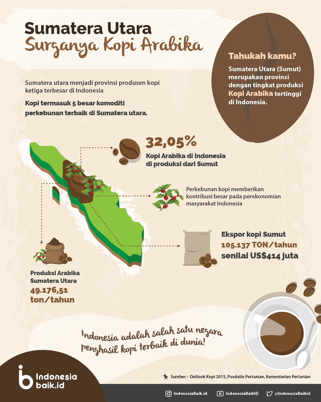 Sumatera Utara, Surganya Kopi Arabika Indonesia Baik