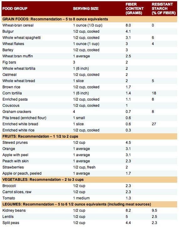 High fiber foods chart the mediterranean diet vegetarian diet