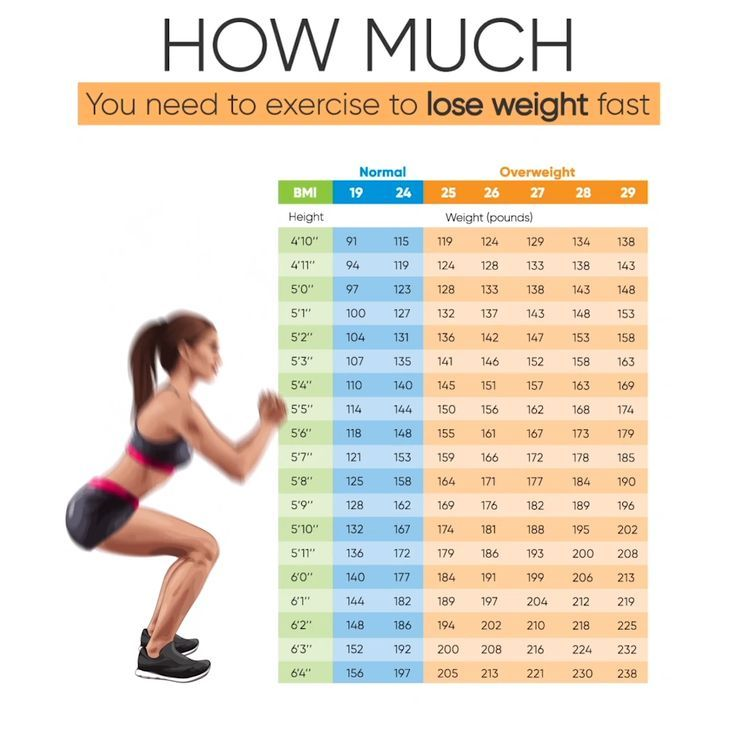 Effective Exercises to Lose Weight Fast at Home #fitness #exercises