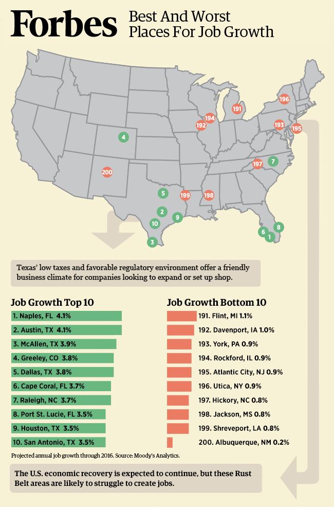 Naples Austin Head List Of Best Cities For Job Growth The Good Son Growth Job