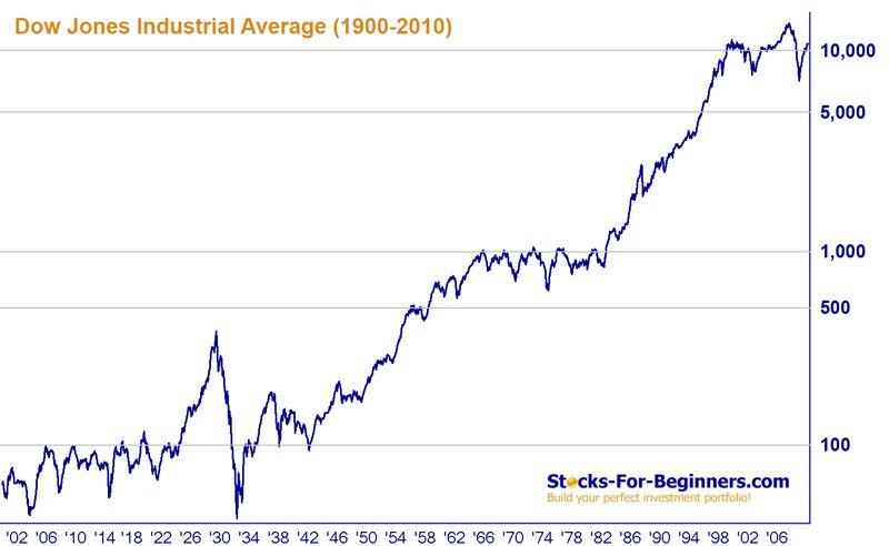 Dow Jones Index Dow Jones Stock Quotes