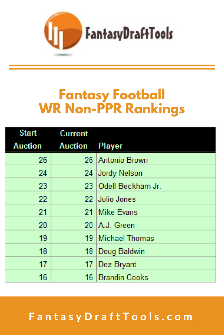 Fantasy Football Wr Non Ppr Rankings Cheatsheets 1 Antonio Brown 2 Jordy Nelson 3 Odell Beckh Fantasy Football Fantasy Football Rankings Fantasy Baseball