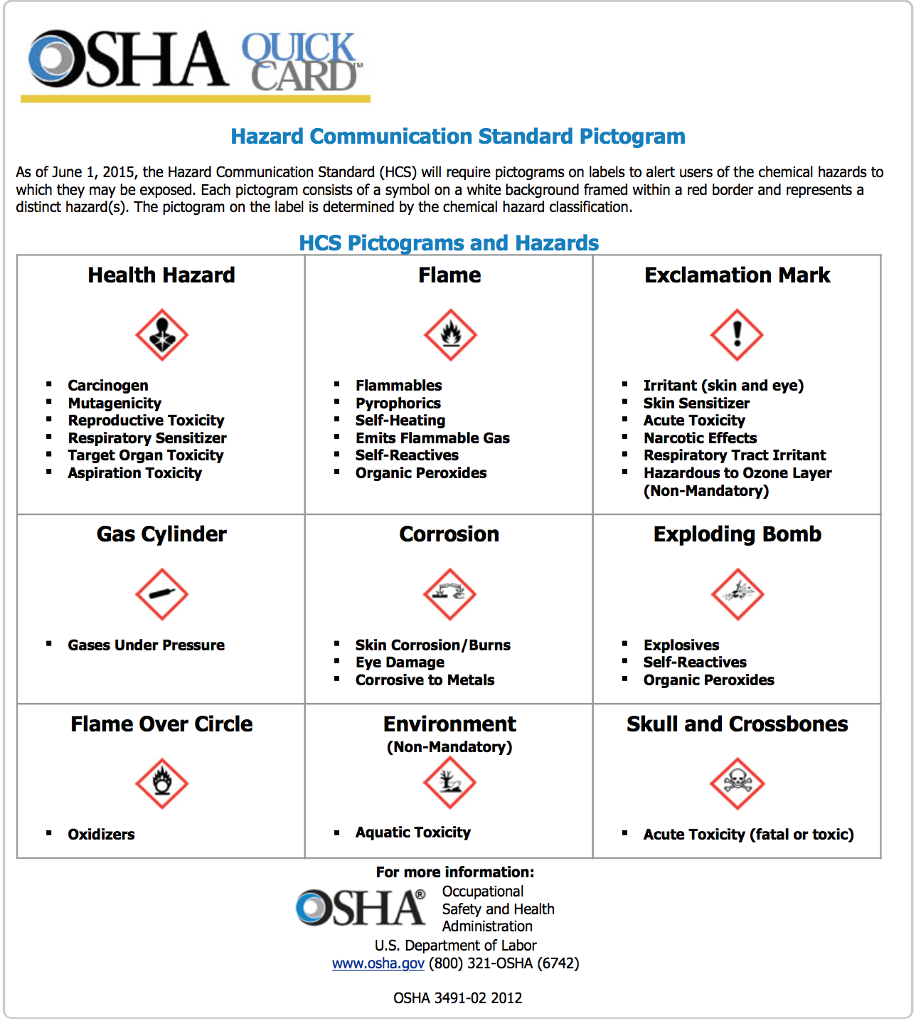 OSHA Quick Card How to plan, Business plan template free