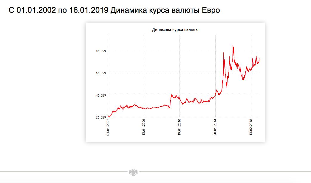 С сайта ЦБ России динамика курса рубля к Евро