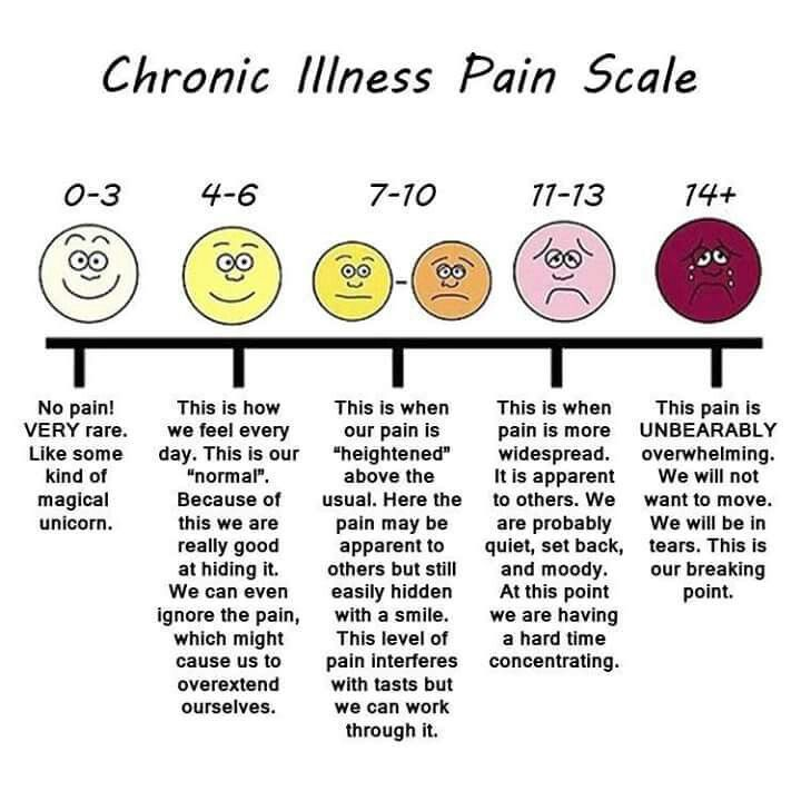 Scale goes higher before tears. Brain fog is nearly constant.