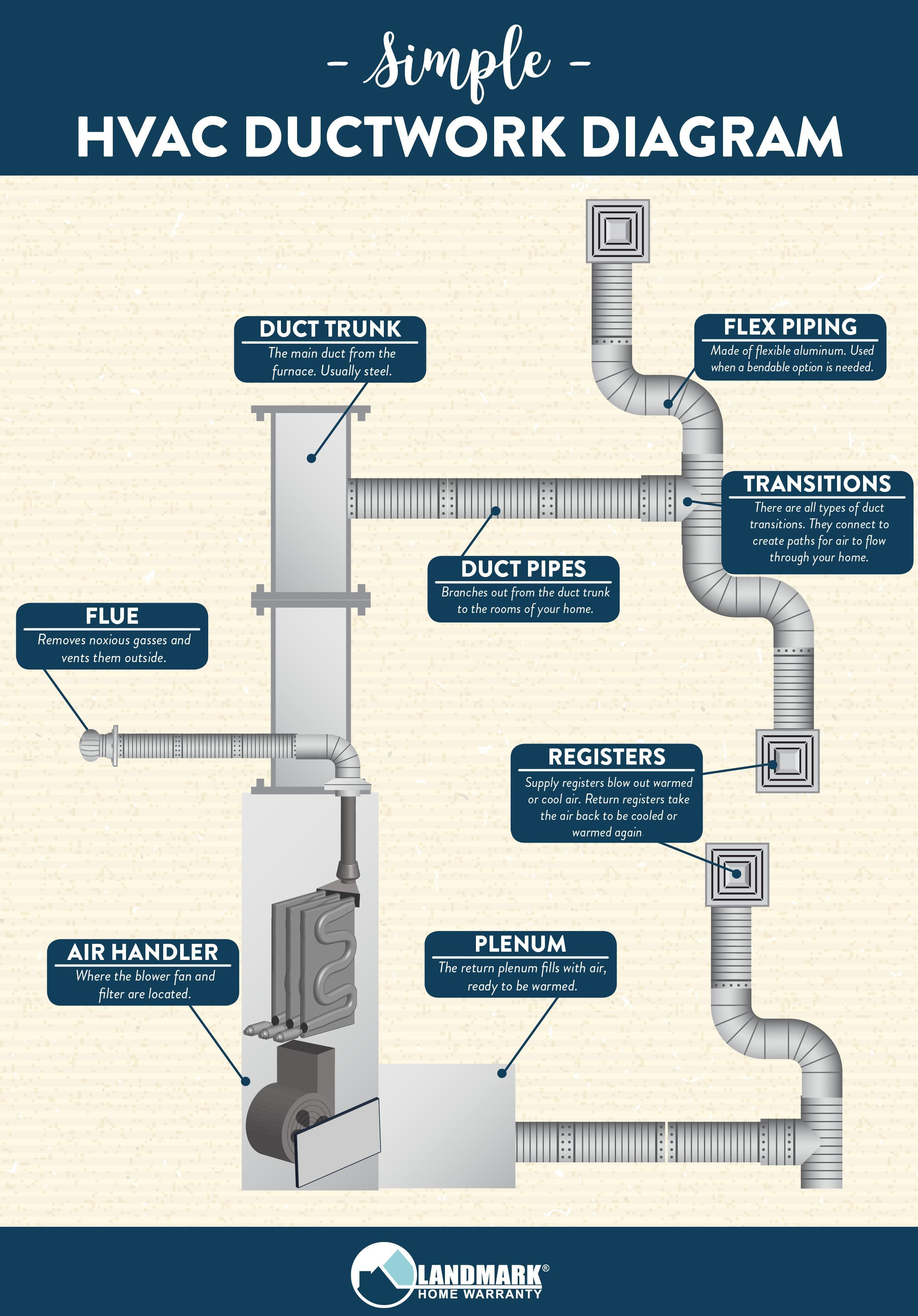 This Simple Diagram Shows You How Your Hvac System S Ductwork Connects And How It Functions To Keep Your Home Warm Duct Work Hvac Design Hvac Ductwork