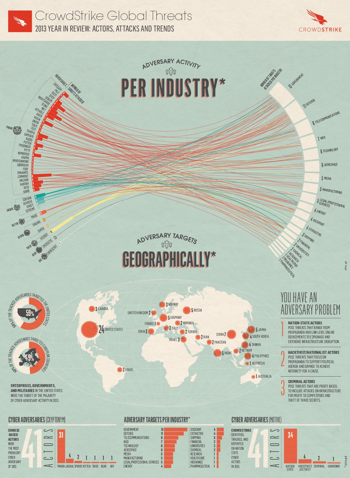 2013 Global Threat Report
