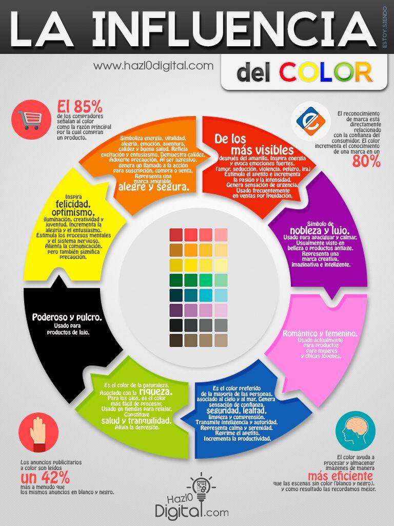 La importancia del color en cualquier lugar o area