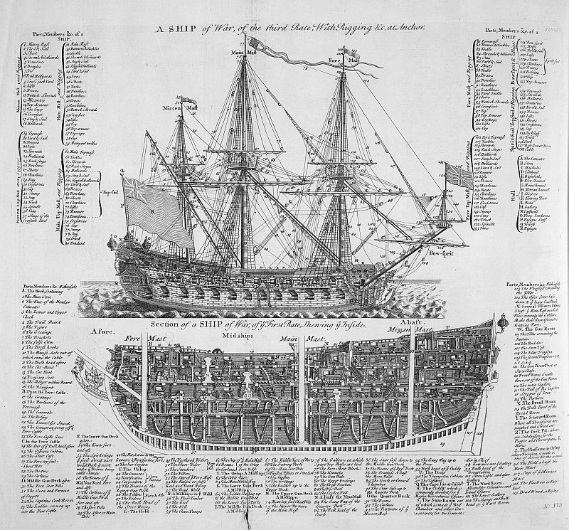 Diagram Of A Square Rigged Man Of War Sailing Ship With Its