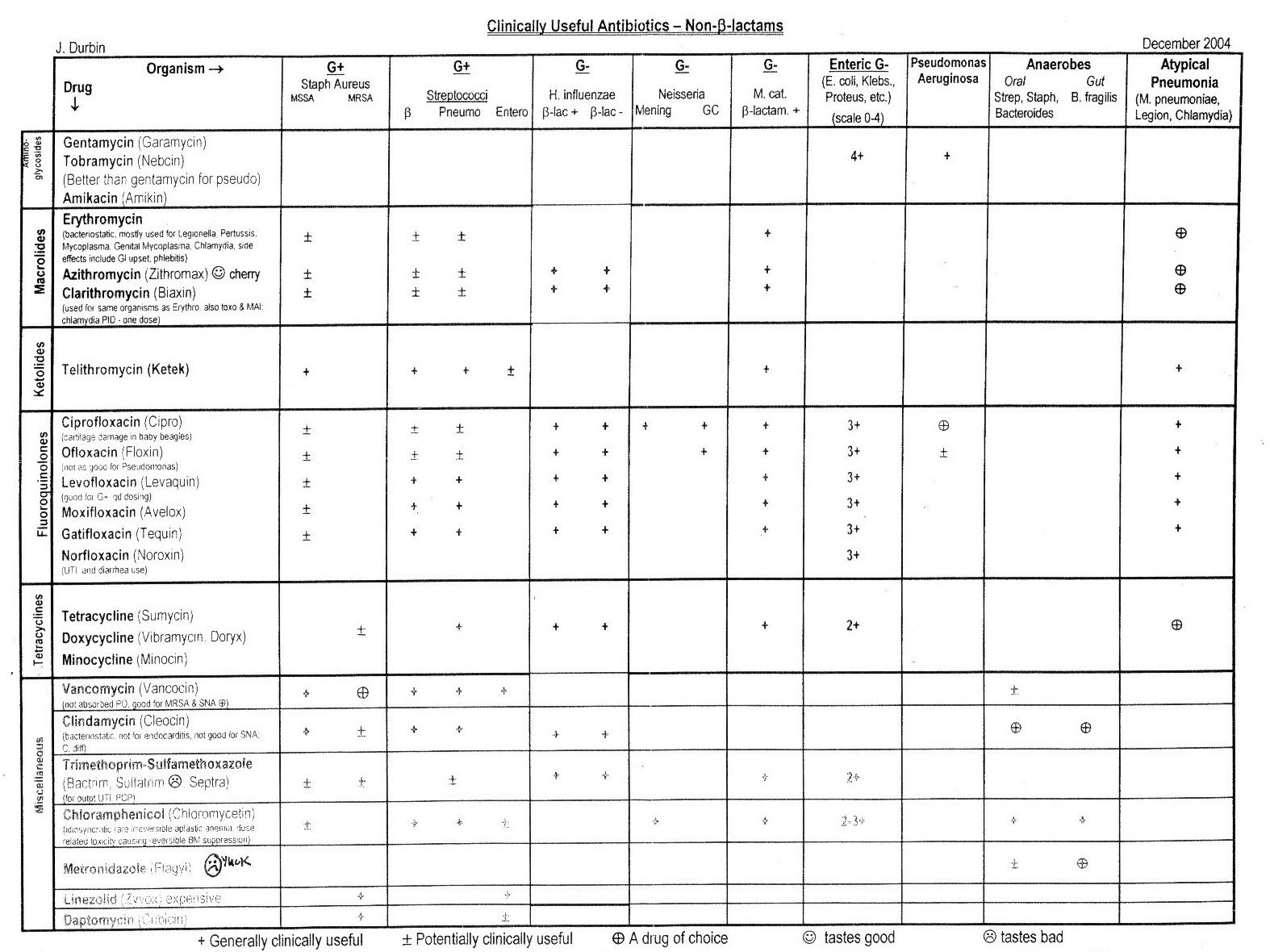 Cna Patient Worksheet