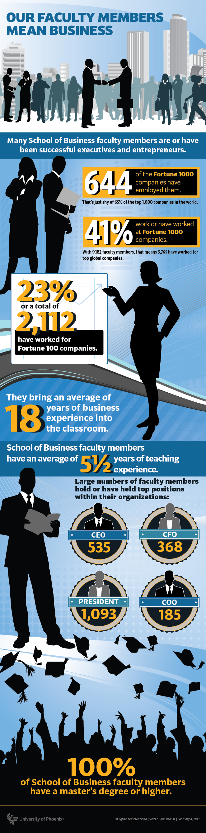 University of Phoenix School of Business faculty: Well-equipped for the classroom and boardroom. Designerer: Naureen Saira | Writer: John Krause http://www.phoenix.edu/forward/community/2013/02/school-of-business-faculty-well-equipped-for-the-classroom-and-boardroom.html