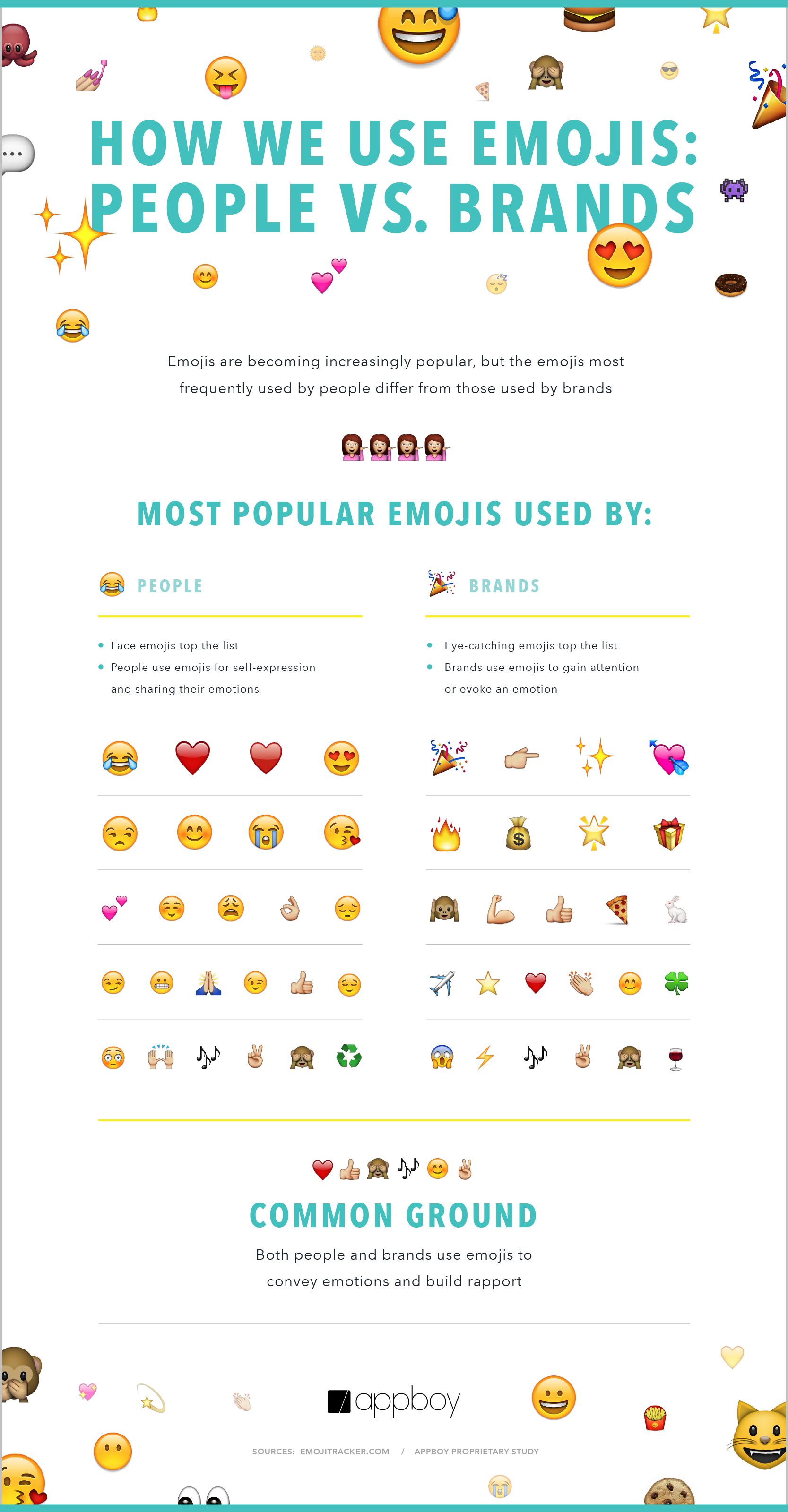 Emojis Are Now Used In 777 More Campaigns Than Last Year Infographic Emoji Infographic Social Media Strategies Emoji