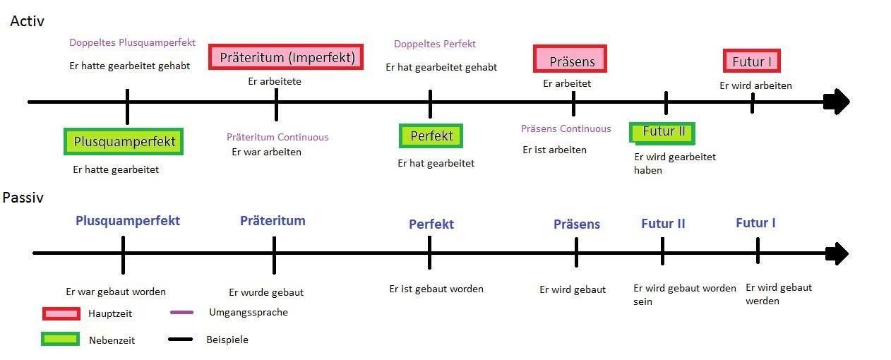 deutsche zeitformen almanca pinterest deutsch