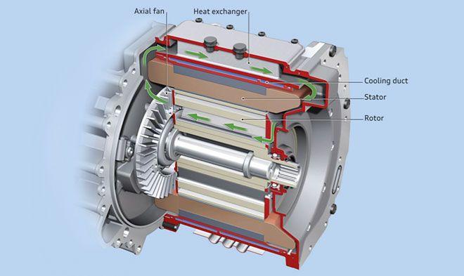 170kw Electric Traction Motor Zytek Automotive Evlist