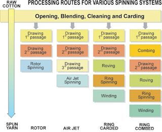textile world process flow chart of yarn spinning technology