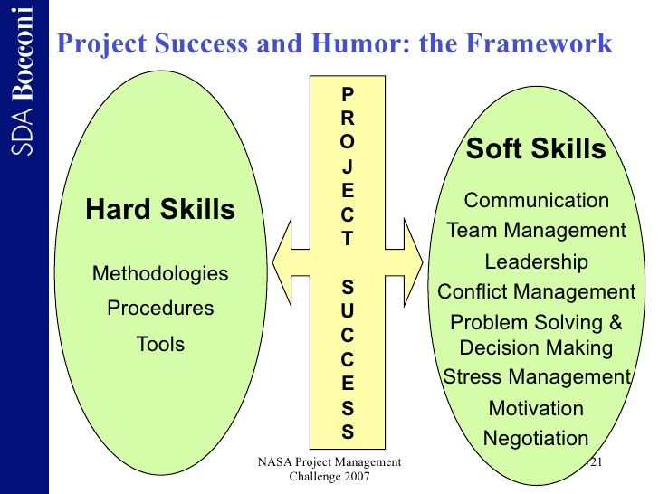 Project Success And Humor The Framework