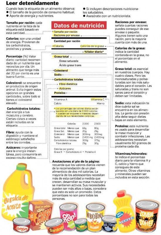 Taller De Etiquetas 1 Que Grasas Consumimos Nutrition Infographic Nutrition Health And Nutrition
