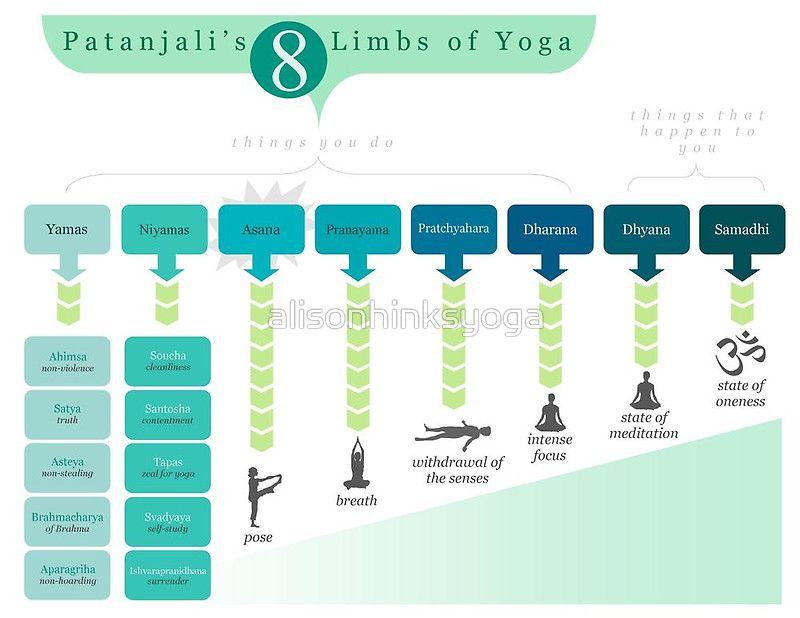 8 Limbs Of Yoga Poster By Alisonhinksyoga 8 Limbs Of Yoga Yoga Infographic Yoga Poster