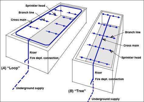 sprinkler system diagrams s mechanical pinterest sprinkler rh pinterest com lawn sprinkler system diagram sprinkler system wiring diagram