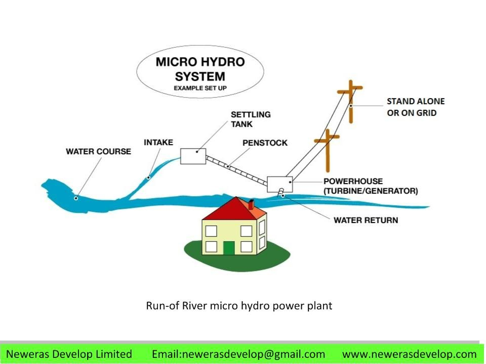Run Of River Micro Hydro System Green Power Clean Energy Water Power