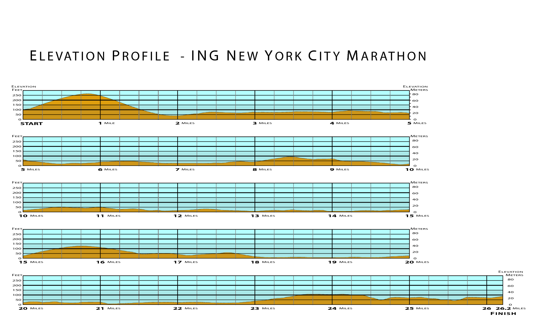 2013 New York City Marathon Elevation Profile | Marathon