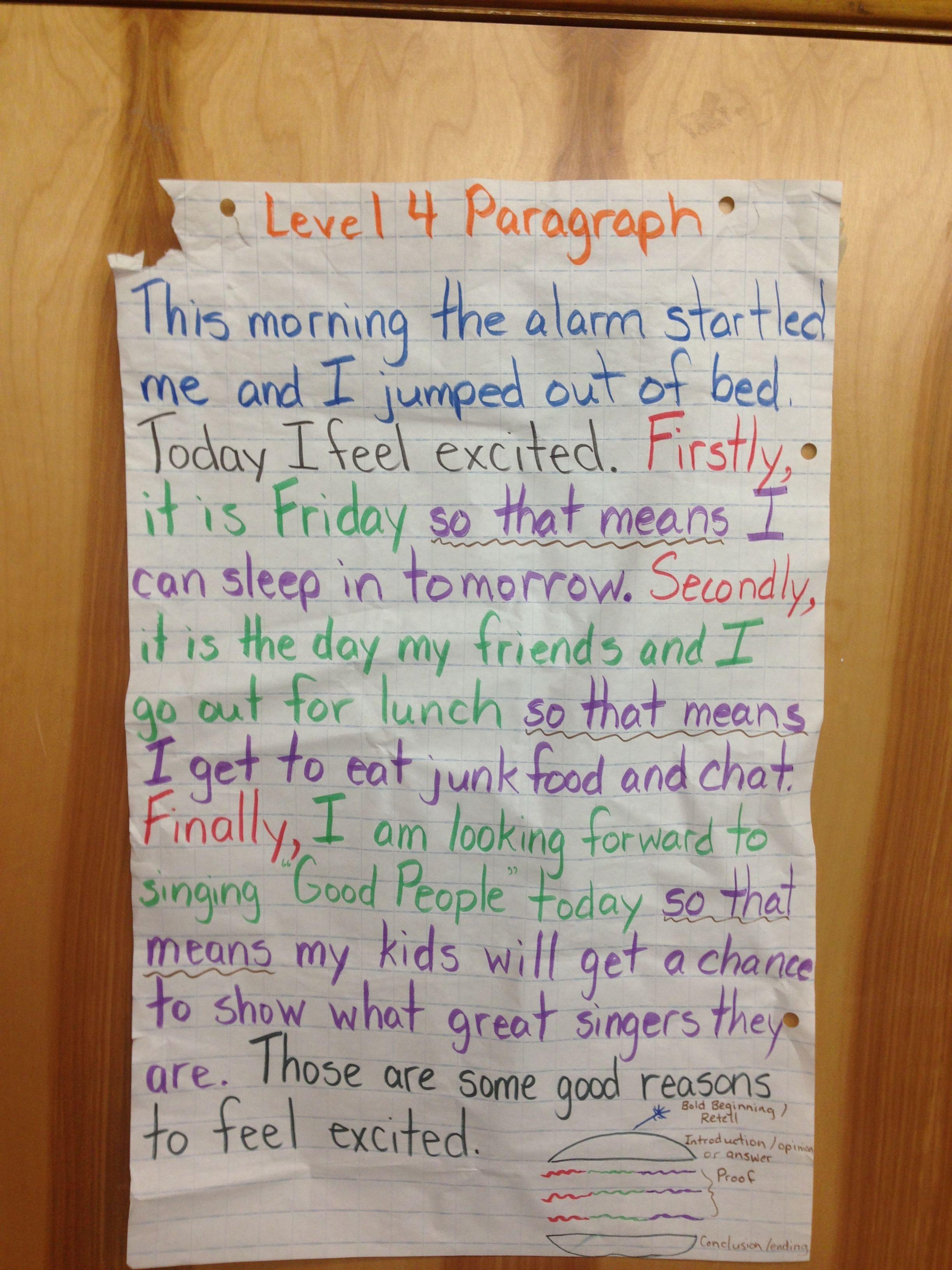 Hamburger Outline Paragraph Writing