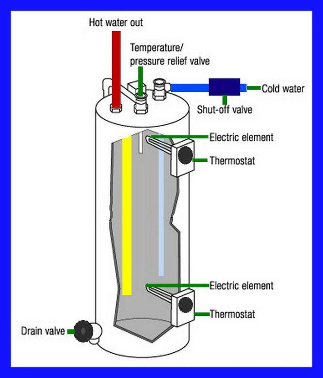 electric water heater parts identification diagram diy. Black Bedroom Furniture Sets. Home Design Ideas