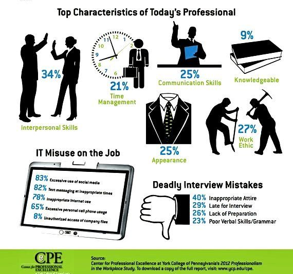 Here\u0027s some numbers on workplace professionalism from this last year