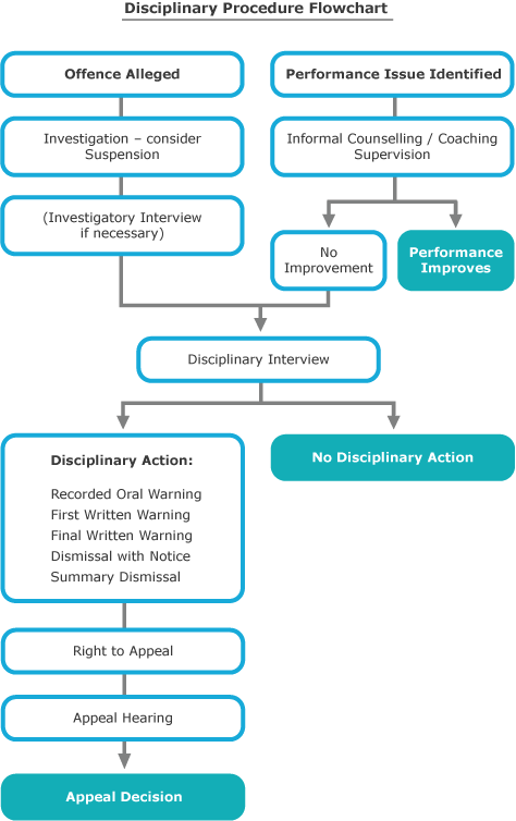Disciplinary flowchart create a flowchart discipline flow chart disciplinary flowchart create a flowchart thecheapjerseys Image collections