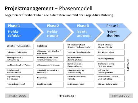 Projektmanagement: Fokus auf den Projektplan legen | Kkkk | Pinterest