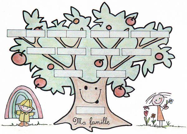 R sultat de recherche d 39 images pour arbre g n alogique pour enfant id es activit s b b - Arbre genealogique dessin ...