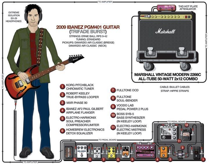 guitar rig diagram york air handler wiring paul gilbert rigs