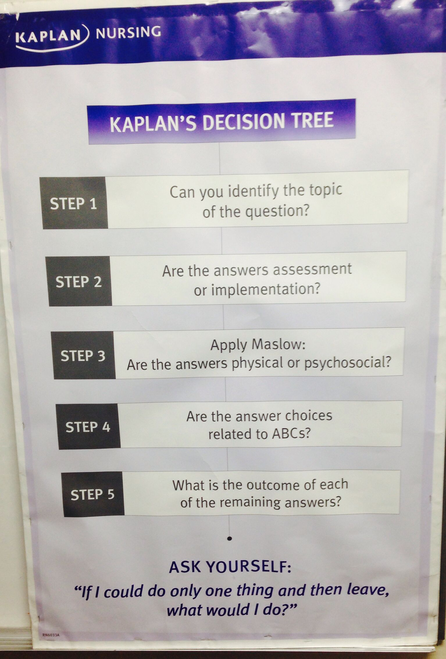 kaplan decision tree - - Yahoo Image Search Results | Nursing and ...