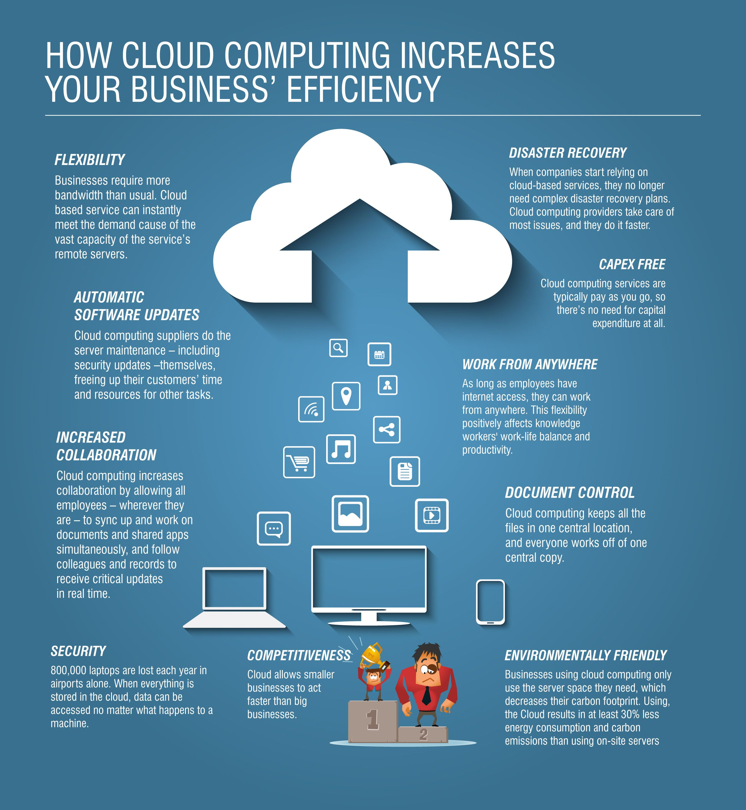How Cloud Computing Increases Your Business Efficiency Cloud Computing Cloud Computing Services Cloud Phone